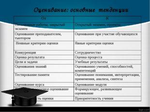 Оценивание: основные тенденции От К Письменные работы, закрытый экзамен Откры