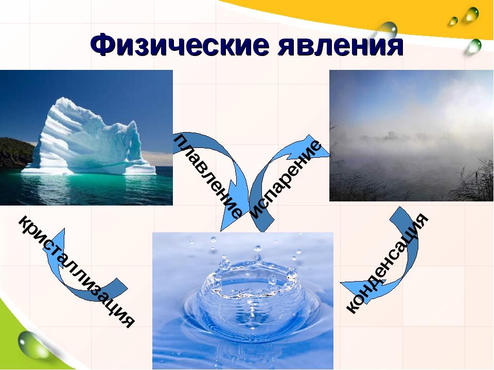 плавление кристаллизация конденсация испарение Физические явления