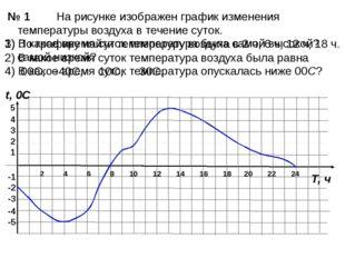 На рисунке изображен график изменения температуры воздуха в течение суток. 1