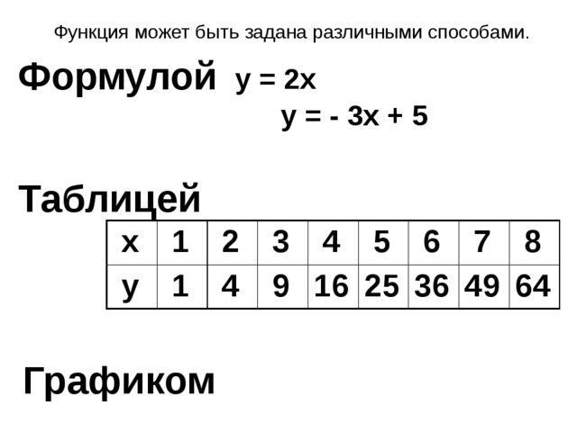 Функция может быть задана различными способами. Формулой Таблицей Графиком у...