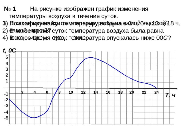 На рисунке изображен график изменения температуры воздуха в течение суток. 1...