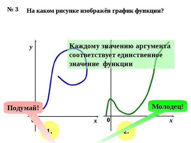 № 3 На каком рисунке изображён график функции? х у 0 х у 0 1. 2. Подумай! Мол...