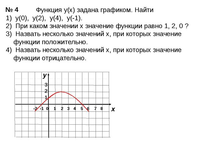 Функция у(х) задана графиком. Найти 1) у(0), у(2), у(4), у(-1). 2) При каком...
