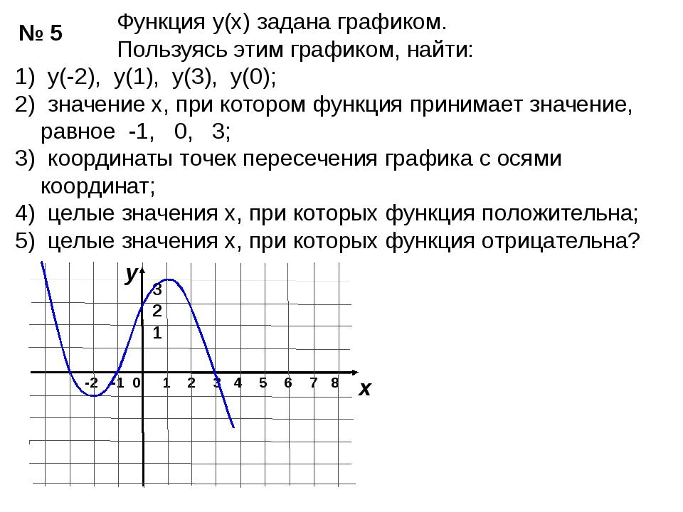 Функция у(х) задана графиком. Пользуясь этим графиком, найти: 1) у(-2), у(1)...