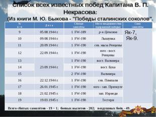 Список всех известных побед Капитана В. П. Некрасова: (Из книги М. Ю. Быкова