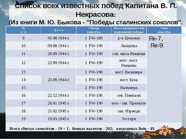Список всех известных побед Капитана В. П. Некрасова: (Из книги М. Ю. Быкова...