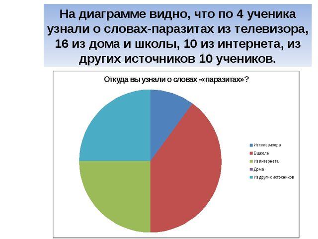 На диаграмме видно, что по 4 ученика узнали о словах-паразитах из телевизора,...