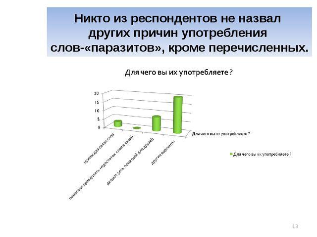 Никто из респондентов не назвал других причин употребления слов-«паразитов»,...
