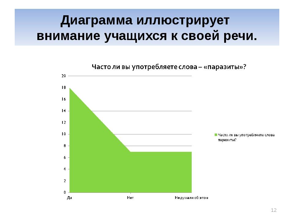 Диаграмма иллюстрирует внимание учащихся к своей речи. *