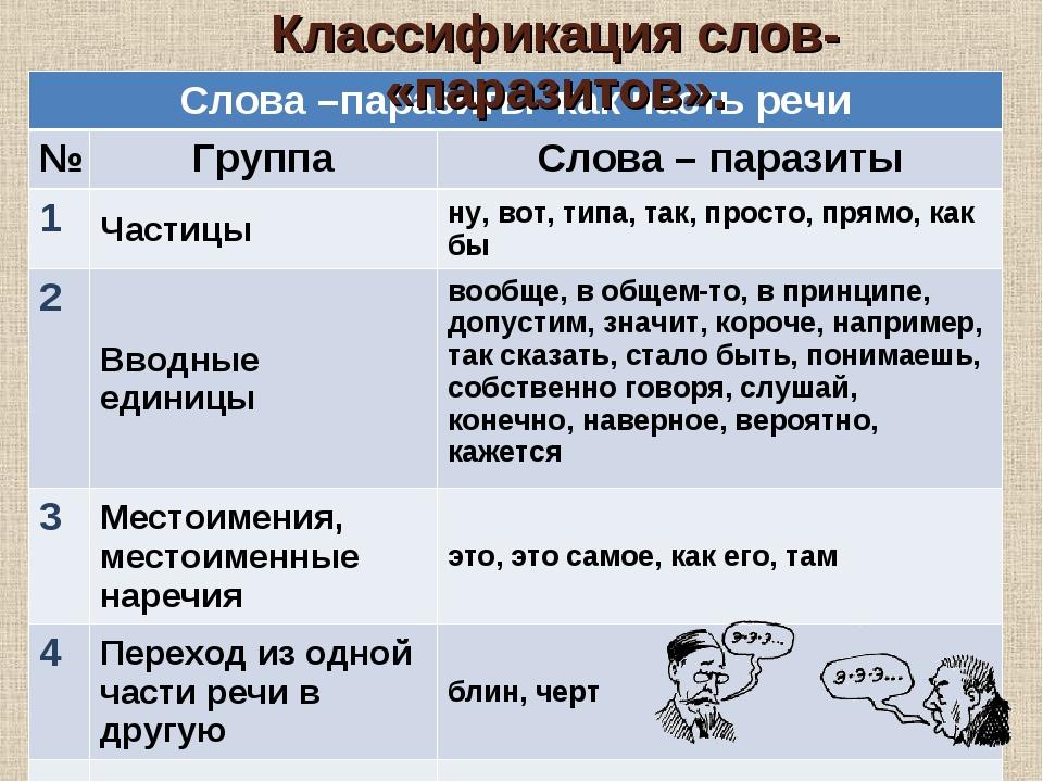 * Классификация слов- «паразитов». Слова –паразиты как часть речи №ГруппаС...