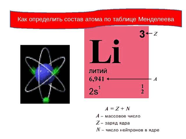 Как определить состав атома по таблице Менделеева