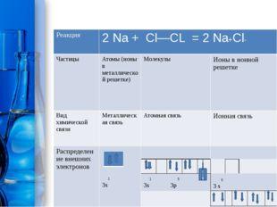 Реакция 2Na+Cl—CL = 2Na+Cl- Частицы Атомы(ионы в металлической решетке) Моле