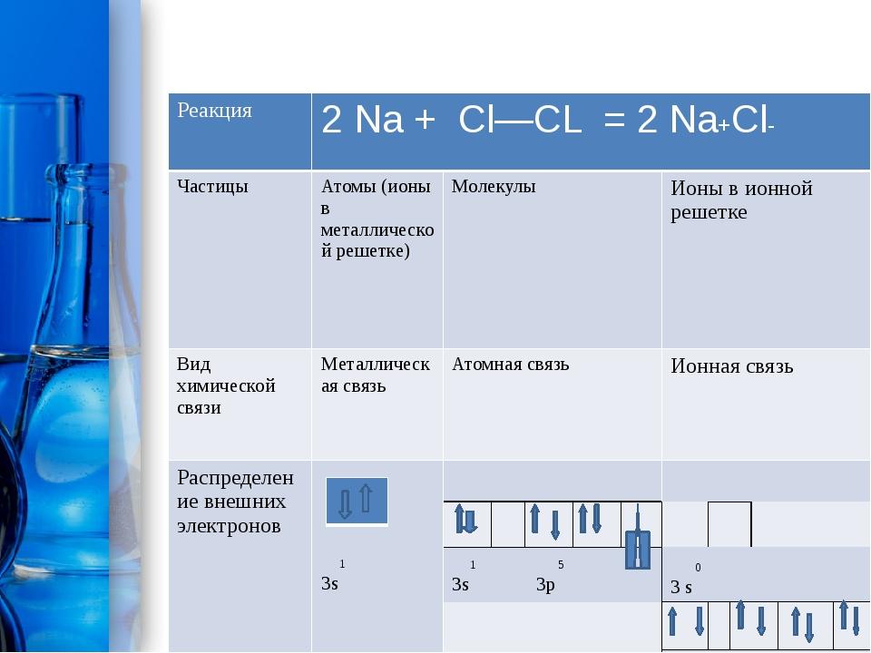 Реакция 2Na+Cl—CL = 2Na+Cl- Частицы Атомы(ионы в металлической решетке) Моле...