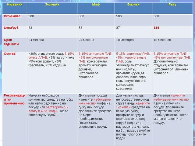 таблица НазванияЗолушка МифБиоланFairy Объем/мл.500500500500 Цена/ру...
