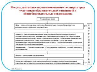 Модель деятельности уполномоченного по защите прав участников образовательных
