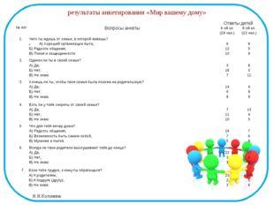 результаты анкетирования «Мир вашему дому» №п/п Вопросыанкеты Ответы детей 6-