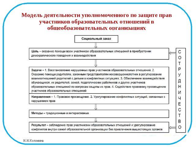 Модель деятельности уполномоченного по защите прав участников образовательных...