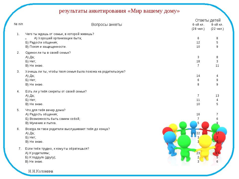 результаты анкетирования «Мир вашему дому» №п/п Вопросыанкеты Ответы детей 6-...