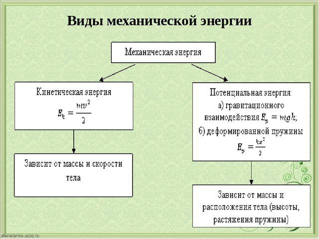 Виды механической энергии