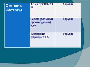 Степень чистотыАО «МОЛОКО» 3,2 %1 группа Laciate (польский производитель) 3