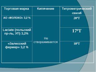 Торговая марка Кипячение Титрометрический способ АО «МОЛОКО» 3,2 % Не ство