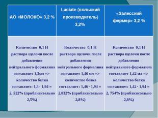 АО «МОЛОКО» 3,2 % Laciate (польский производитель) 3,2% «Залесский фермер»