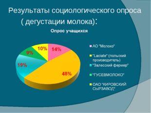 Результаты социологического опроса ( дегустации молока):