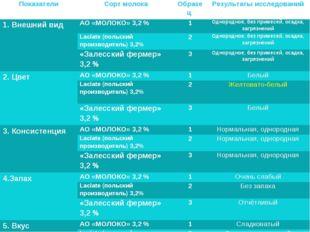 ПоказателиСорт молокаОбразец Результаты исследований 1. Внешний видАО «МО