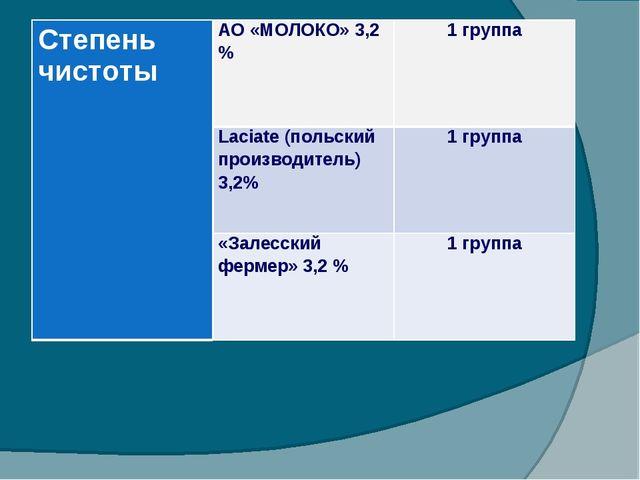 Степень чистотыАО «МОЛОКО» 3,2 %1 группа Laciate (польский производитель) 3...