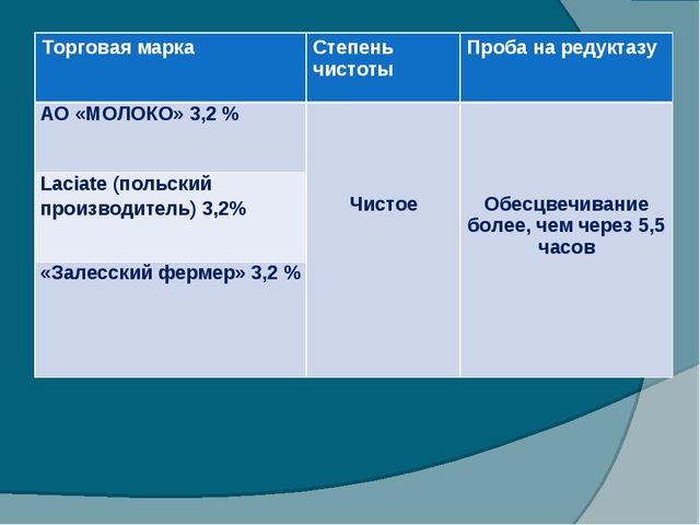 Торговая маркаСтепень чистотыПроба на редуктазу АО «МОЛОКО» 3,2 % Чистое...