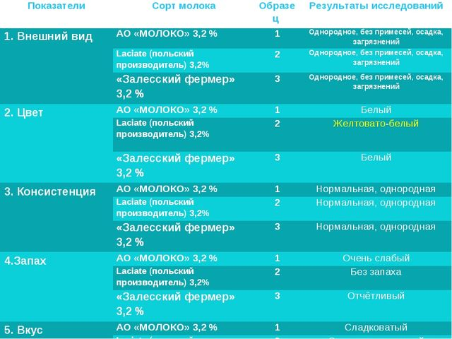 ПоказателиСорт молокаОбразец Результаты исследований 1. Внешний видАО «МО...
