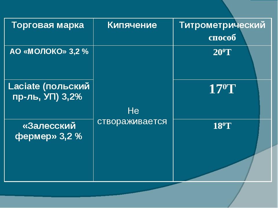 Торговая марка Кипячение Титрометрический способ АО «МОЛОКО» 3,2 % Не ство...