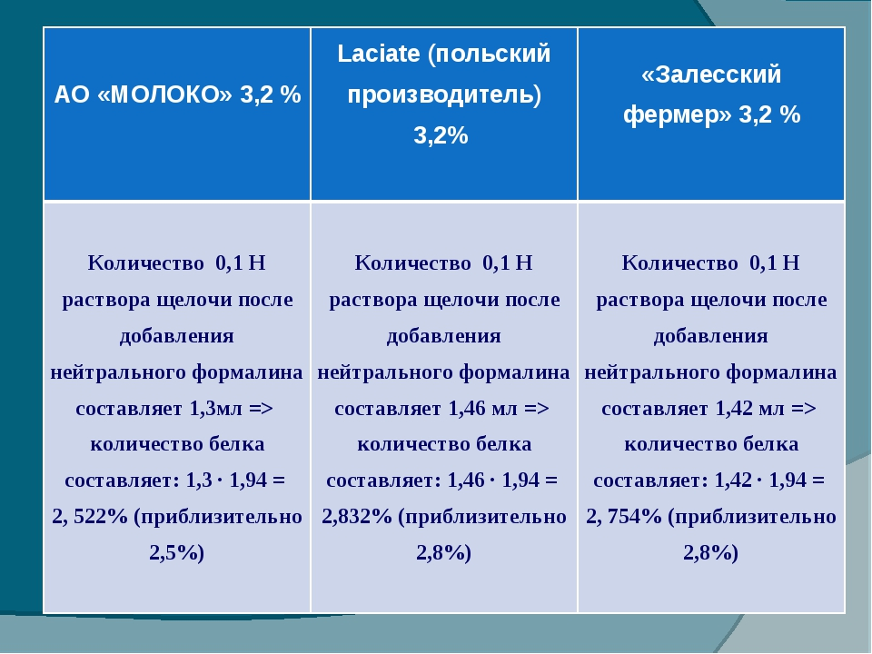 АО «МОЛОКО» 3,2 % Laciate (польский производитель) 3,2% «Залесский фермер»...