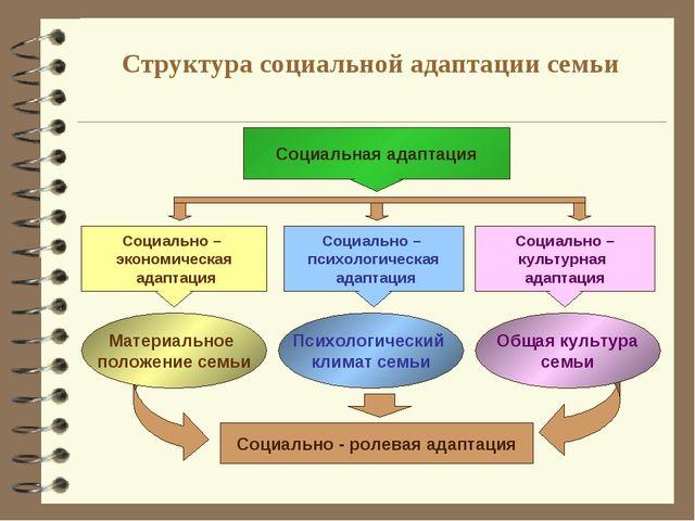 Структура социальной адаптации семьи Социальная адаптация Социально – экономи...