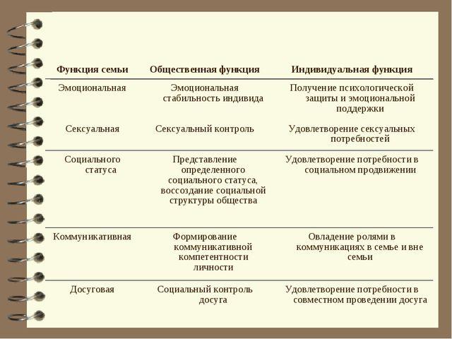 Функция семьиОбщественная функцияИндивидуальная функция ЭмоциональнаяЭмоци...