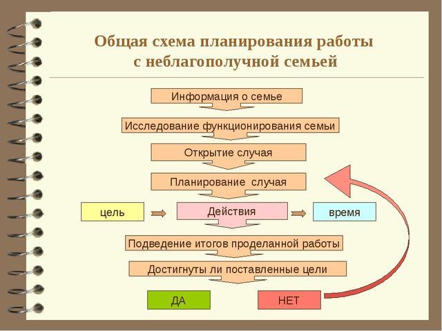 Общая схема планирования работы с неблагополучной семьей Информация о семье И...