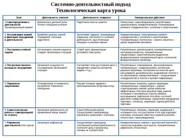 Системно-деятельностный подход Технологическая карта урока Этап Деятельность...