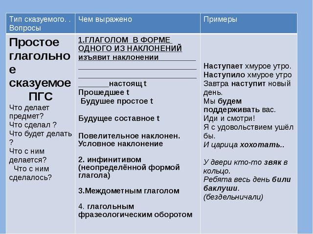 Сказуемые Тип сказуемого. . Вопросы Чем выражено Примеры Простое глагольное с...