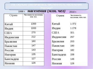 Десять первых стран мира по численности населения (млн. чел) 1998 г. 2010 г.