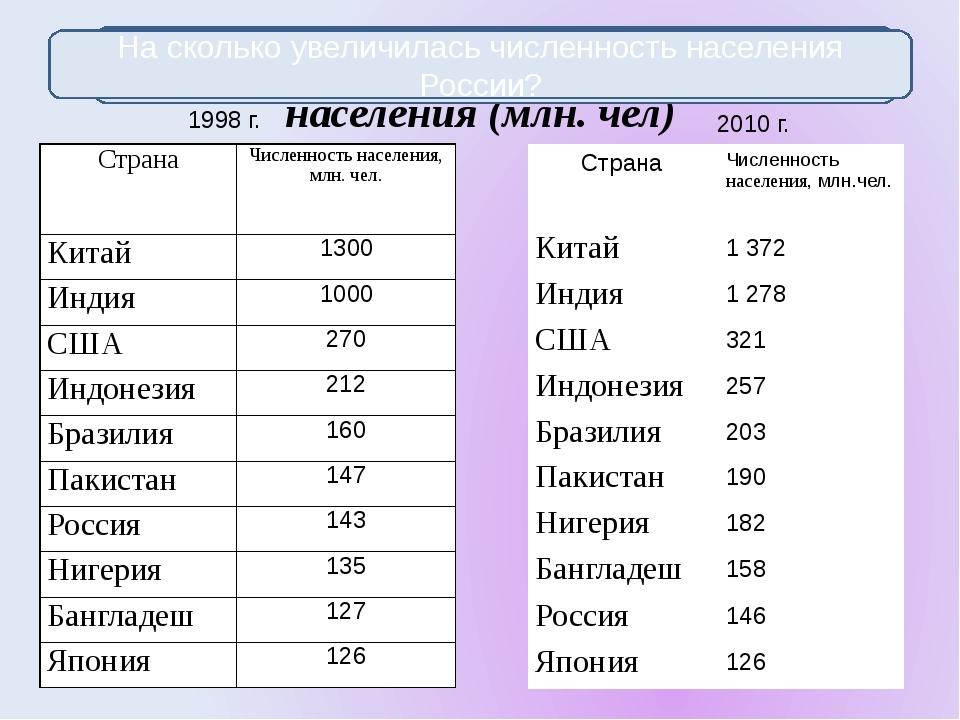 Десять первых стран мира по численности населения (млн. чел) 1998 г. 2010 г....