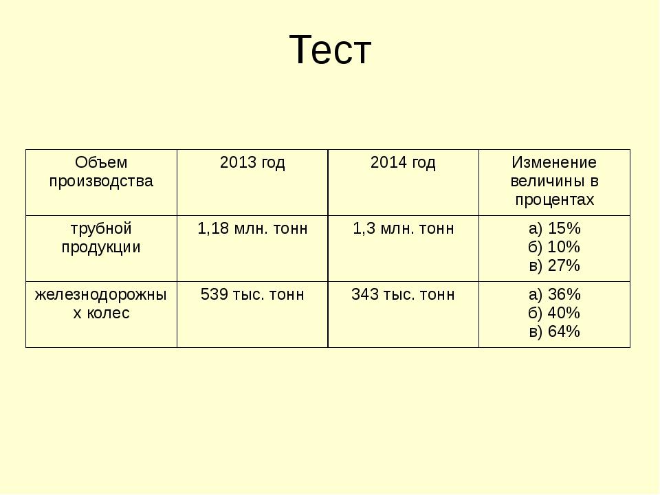 Тест Объем производства 2013 год 2014 год Изменение величины в процентах труб...