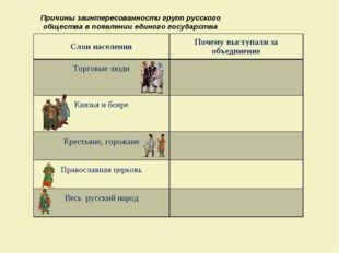 Причины заинтересованности групп русского общества в появлении единого госуда