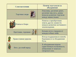 Слои населенияПочему выступали за объединение Торговые людиПошлины, различи
