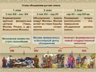Этапы объединения русских земель Московское княжество стало сильнейшим Москва