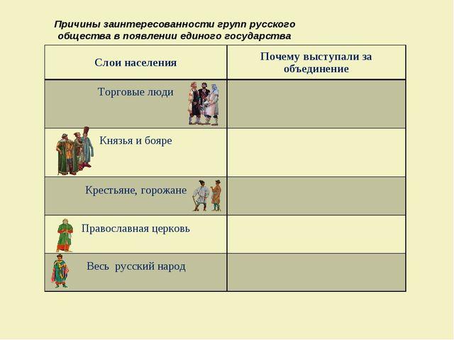 Причины заинтересованности групп русского общества в появлении единого госуда...