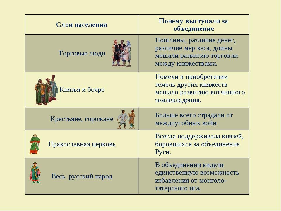 Слои населенияПочему выступали за объединение Торговые людиПошлины, различи...