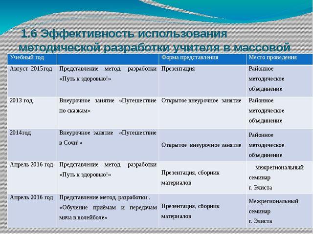 1.6 Эффективность использования методической разработки учителя в массовой п...