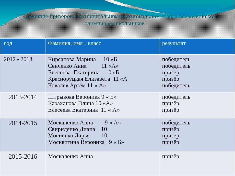 2.3. Наличие призеров в муниципальном и региональном этапах всероссийской ол...