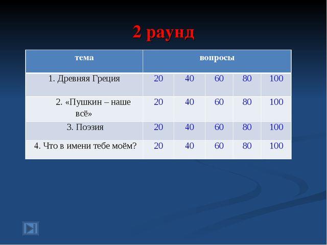 2 раунд темавопросы 1. Древняя Греция20406080100 2. «Пушкин – наше всё...