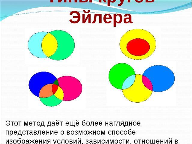 Типы кругов Эйлера Этот метод даёт ещё более наглядное представление о возмож...